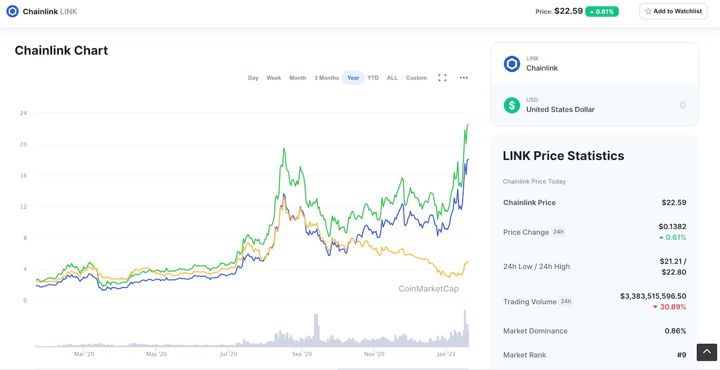 LINK price cryptocurrency