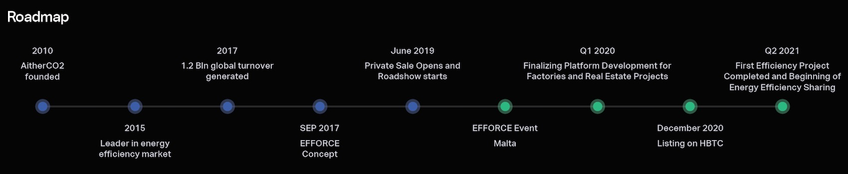 Efforce roadmap 2020