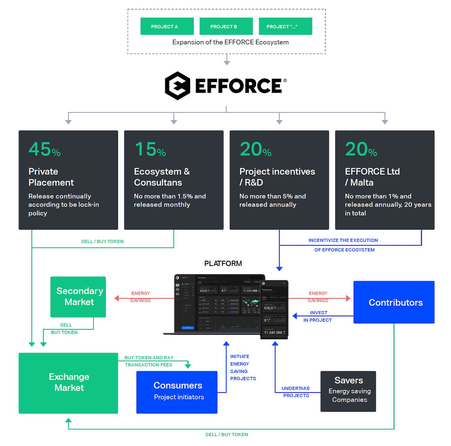 Efforce token diagram