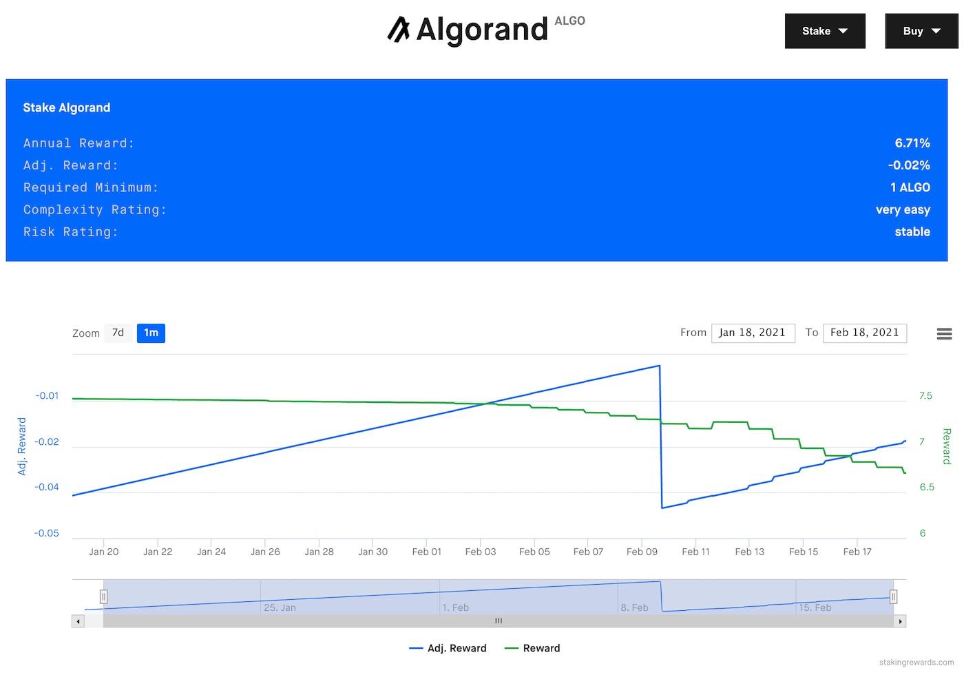 algorand staking