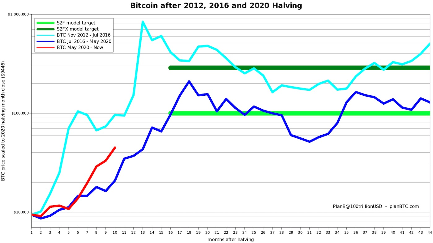 stock to flow model bitcoin 2021