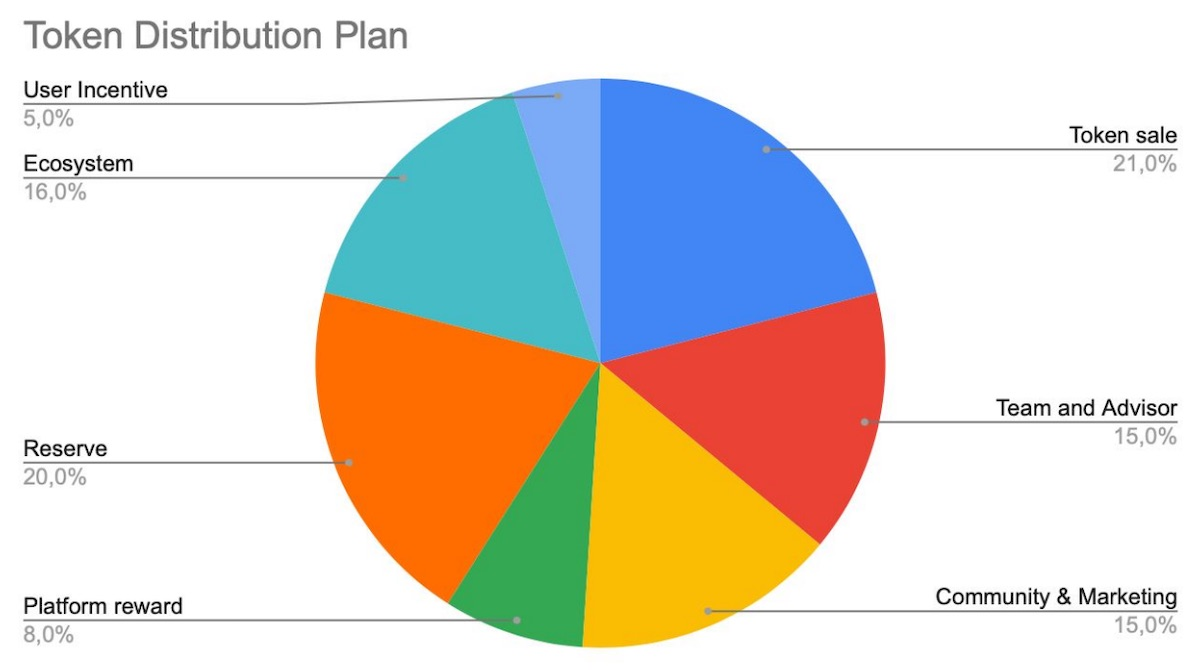 alice token distribution