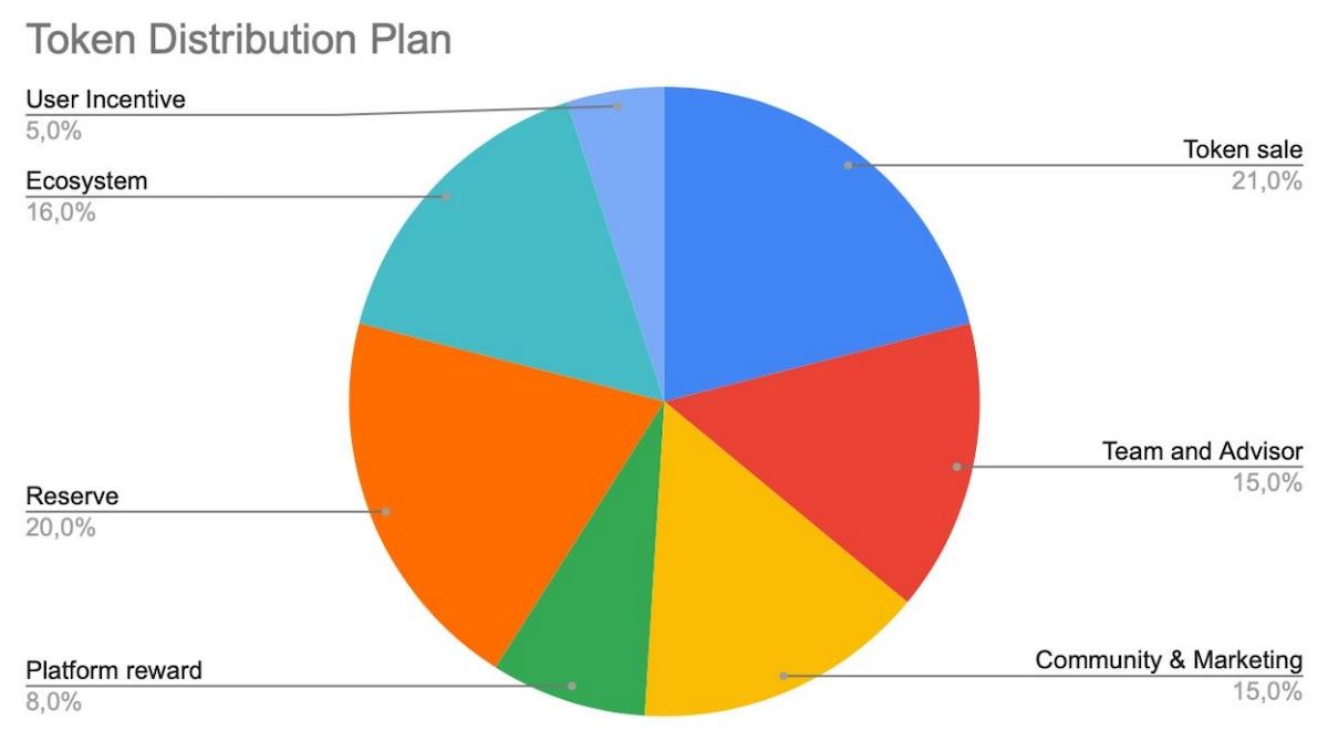 alice token distribution