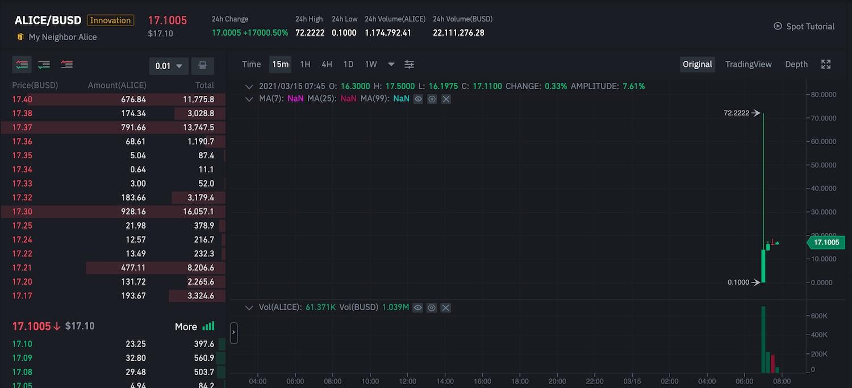 alice token trading binance