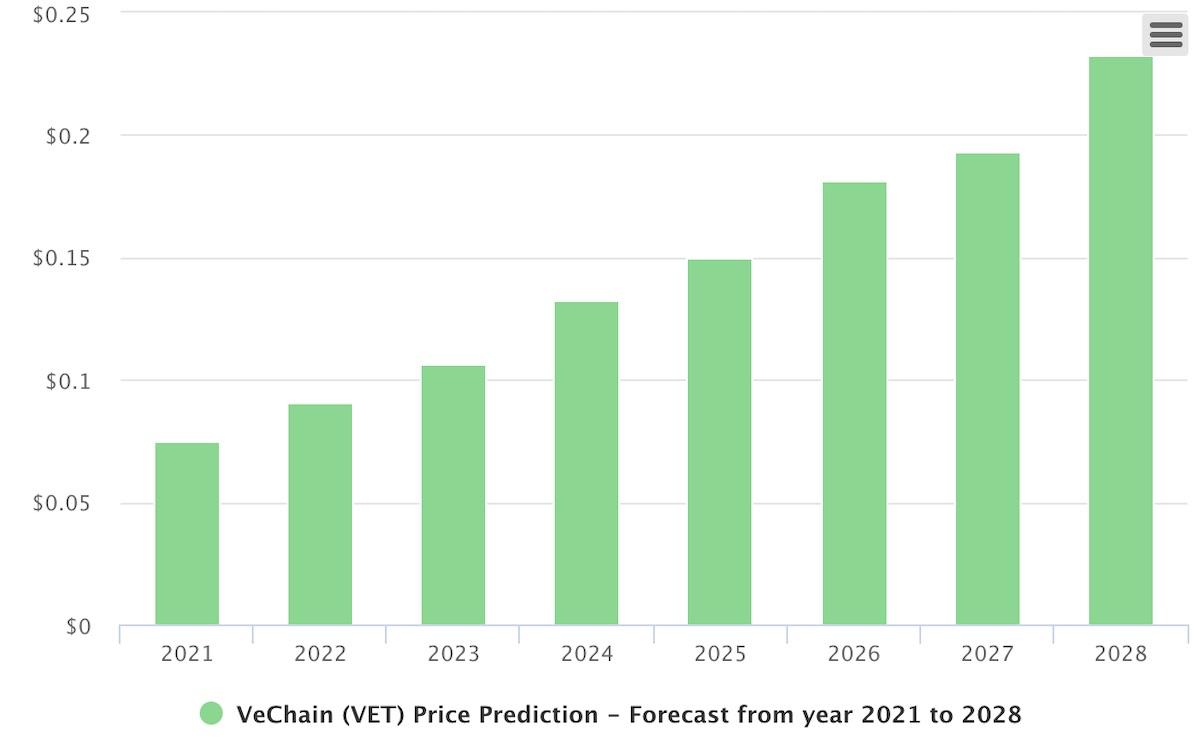 vechain price prediction 2023 2025