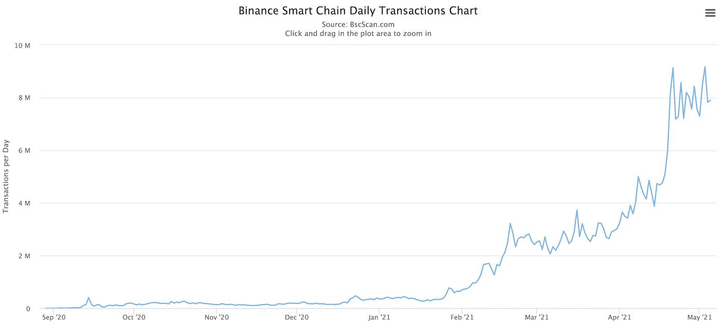 binance smart chain transaction volume