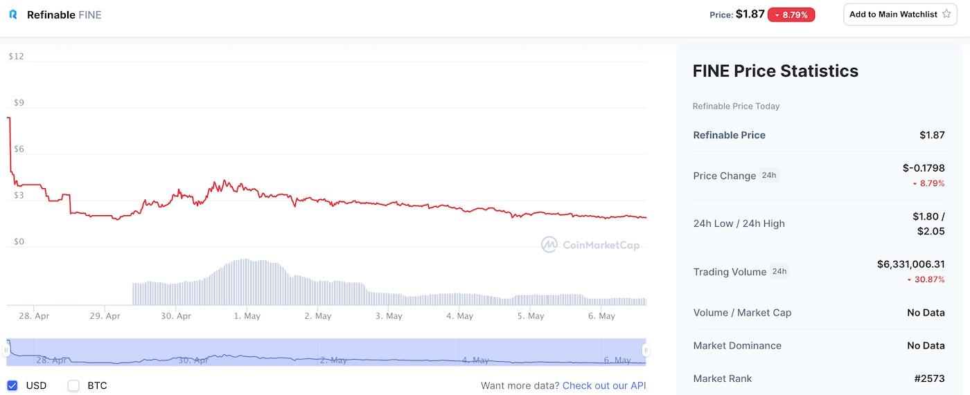 fine price chart